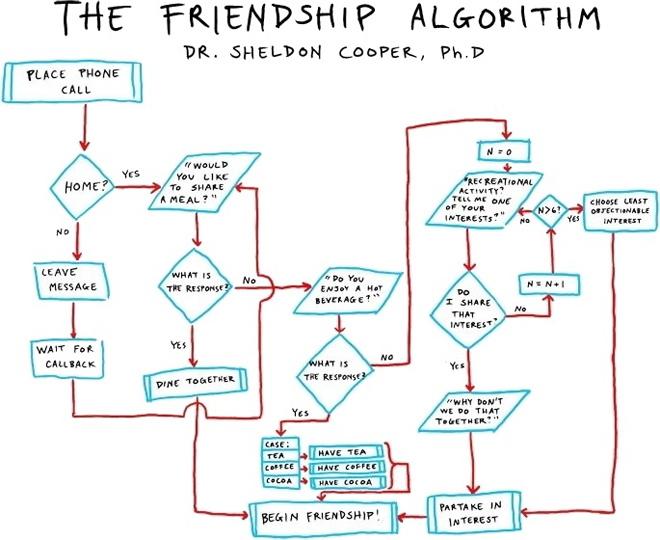 The friendship algorithm of Dr. Sheldon Cooper, Ph. D. Photo credits http://nonciclopedia.wikia.com